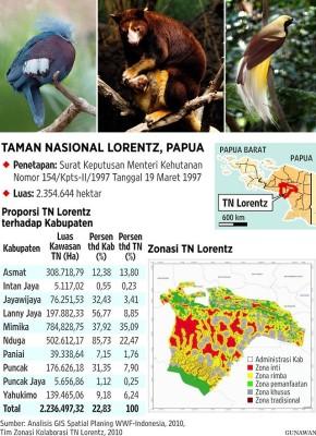 Taman Nasional Lorentz